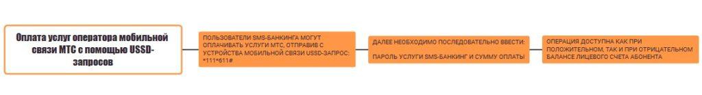 Смс-банкинг Беларусбанка - список команд