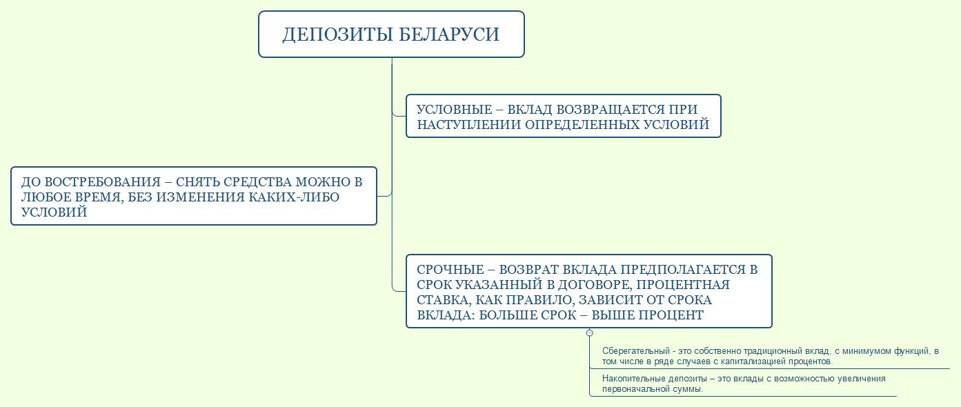 Пенсионный вклад беларусбанка калькулятор выхода на пенсию по новому закону с учетом стажа