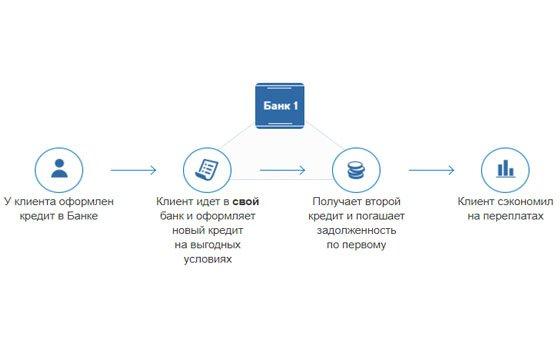 Рефинансирование кредитов полученных в других банках беларуси