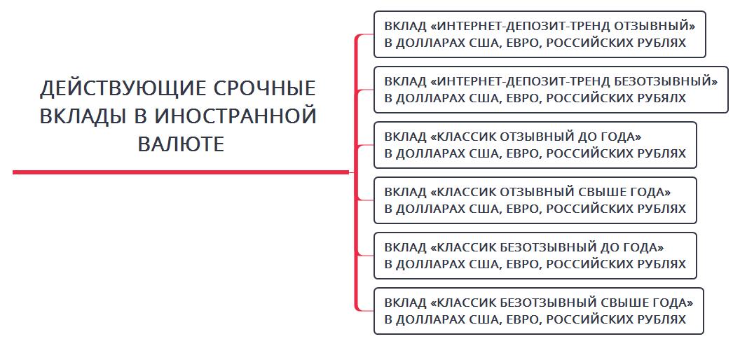Вклады в валюте Беларусбанка