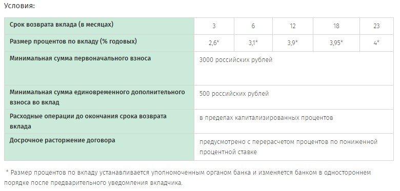 Вклад в иностранной валюте Беларусбанка