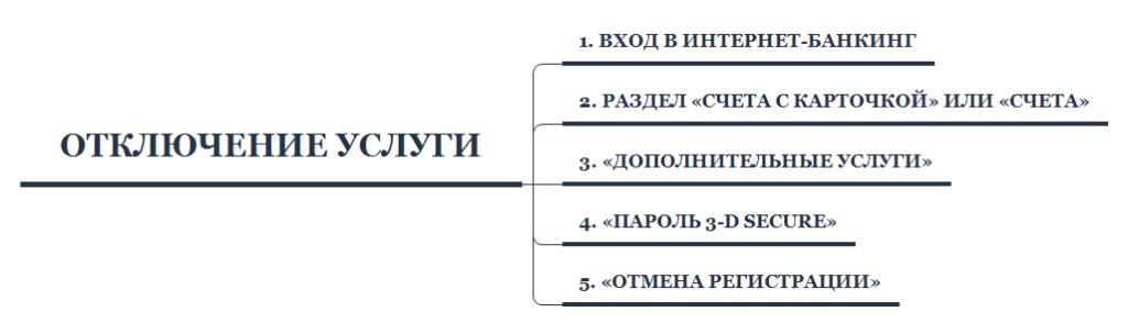 Изображение - 3d secure беларусбанк как изменить пароль 14-1-1024x294