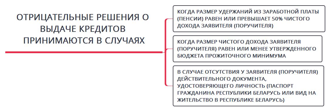 Изображение - Кредит время жить для пенсионеров беларусбанк 15-1