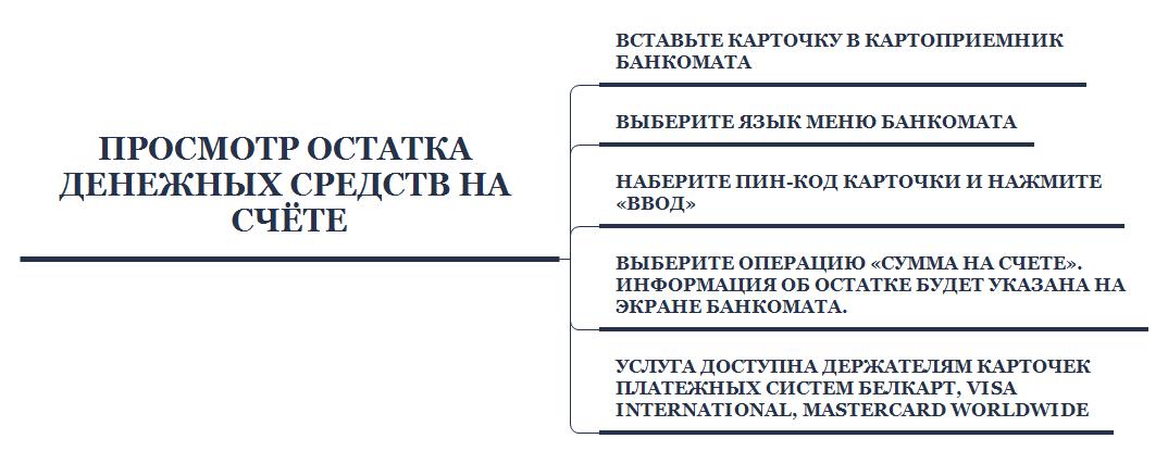Как посмотреть баланс на карточке Беларусбанка?