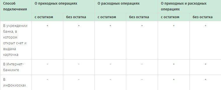 SMS-оповещение Беларусбанка