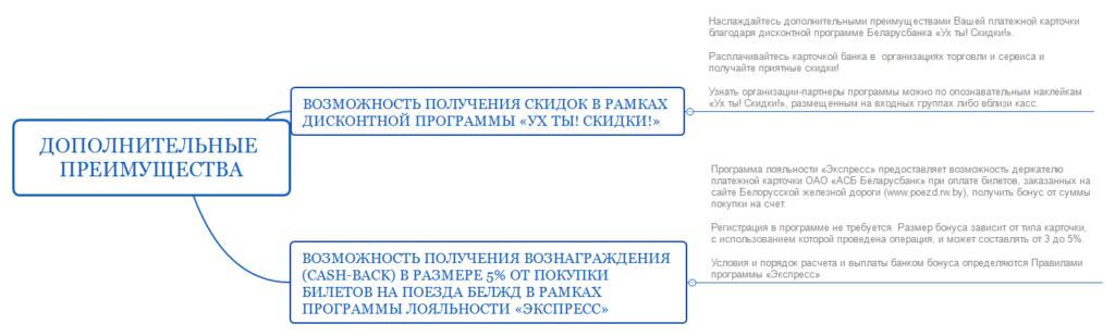 Карточка Голд Беларусбанка - преимущества