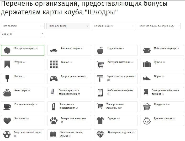 Магазины-партнеры карты «Шчодрая» Беларусбанка