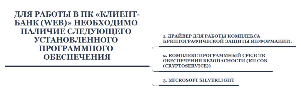 Установка Клиент-банк Беларусбанка