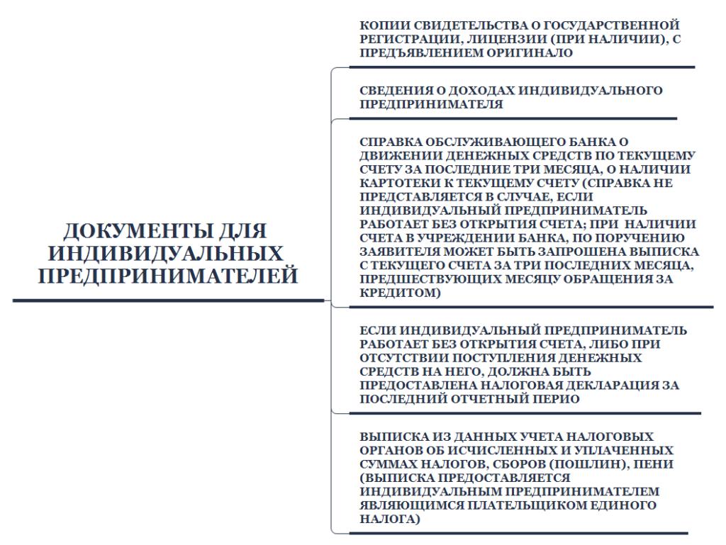 Изображение - Кредитование жилья в белоруссии Dokumenty-dlya-individualnyh-predprinimatelej-1024x769