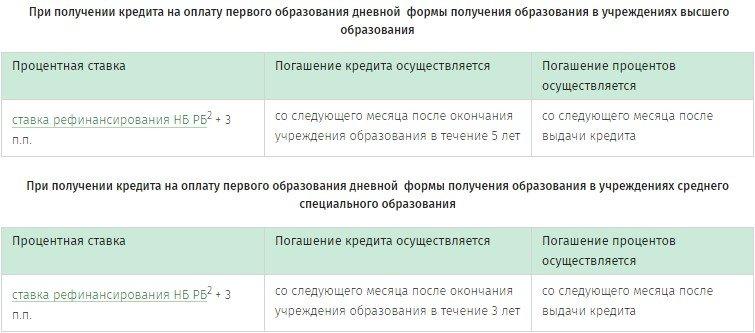 Изображение - Как взять потребительский кредит в беларусбанке 9